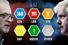 Exit poll: abszolút többséget szerzett a kormányzó Konzervatív Párt
