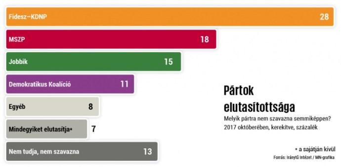 Iránytű: továbbra is a Fidesz a legelutasítottabb párt