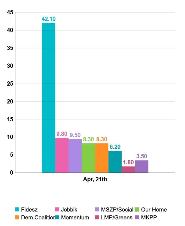 Külföldi felmérés: egy hónap alatt rengeteget erősödve 8,3 százalékon áll a Mi Hazánk