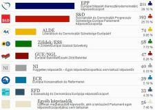 Előzetes becslés az EP-frakciók alakulásáról