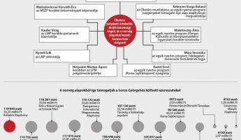 Nyomoznak a norvég pénzek felhasználásának ügyében
