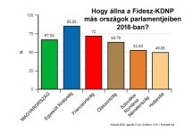 Hogyan szerepelt volna a Fidesz más országok választási rendszereiben?