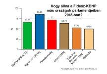 Hogyan szerepelt volna a Fidesz más országok választási rendszereiben?