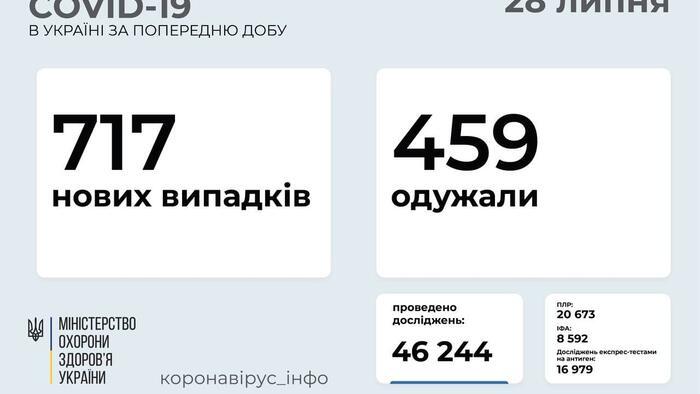 717 hét koronavírusos beteget vettek nyilvántartásba Ukrajnában