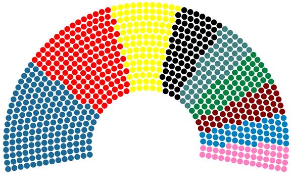 Így nézhet ki a következõ ciklus Európai Parlamentje a Politico szerint