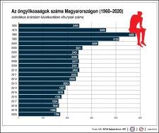 Az öngyilkosságok száma Magyarországon, 1960-2020