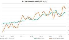 Egyre jobban szárnyal az infláció a Központi Statisztikai Hülyítők szerint is, és ez egyre kevésbé fogható a koronavírusra