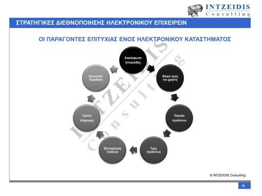 Παράγοντες Επιτυχίας_ECOMMERCE