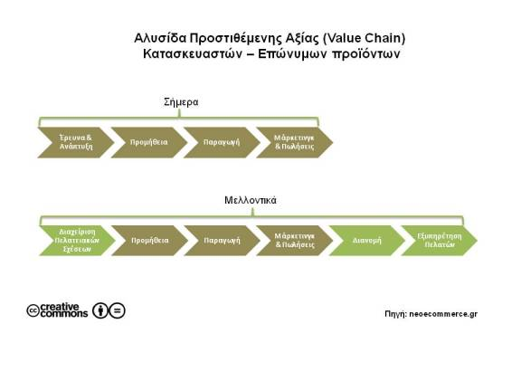 Value Chain Brands_Manufactures