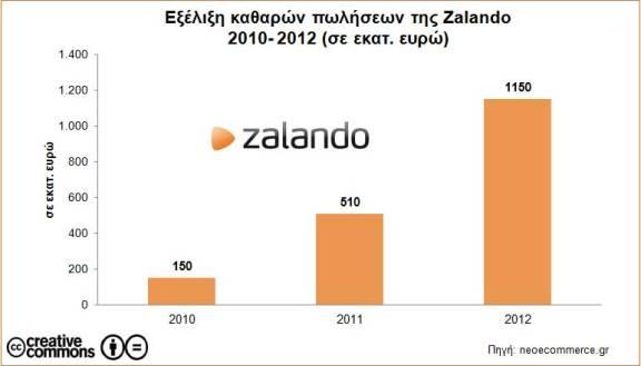 Zalando καθαρές πωλήσεις 2010_2012