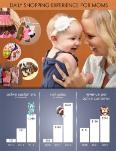 zulily_sales
