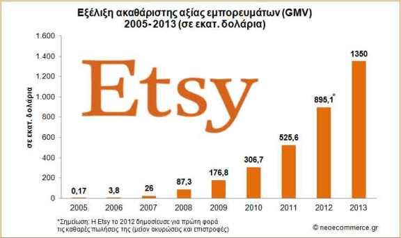 Etsy_GMV_2005_2013