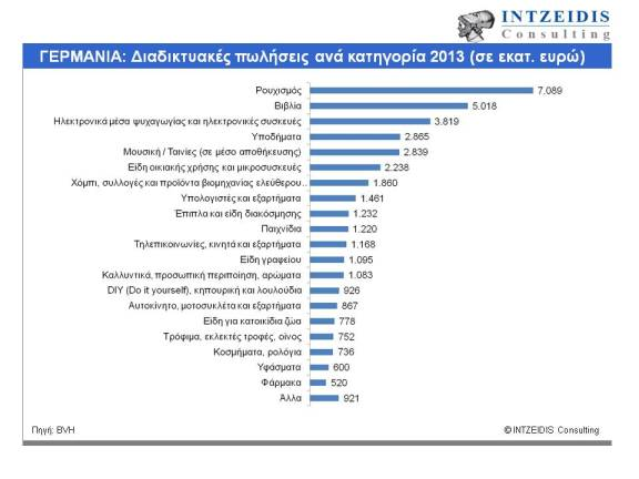 Ecommerce Sales per category 2013