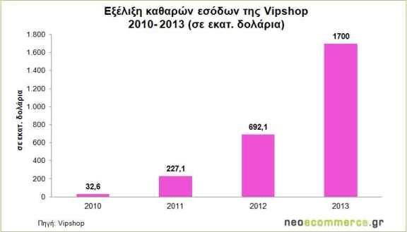 Vipshop-Net-Revenues-2010_2
