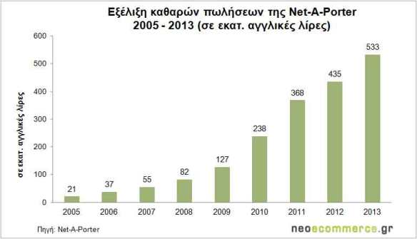 Net-a-Porter_Sales-2005_201