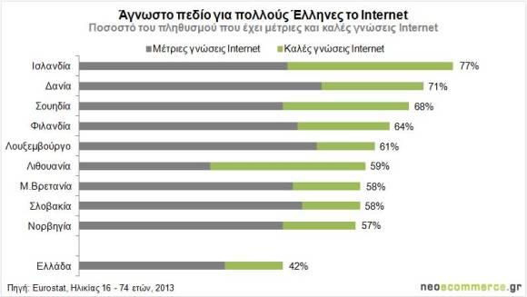 Γνώσεις-Ιντερνετ-Ελλάδα