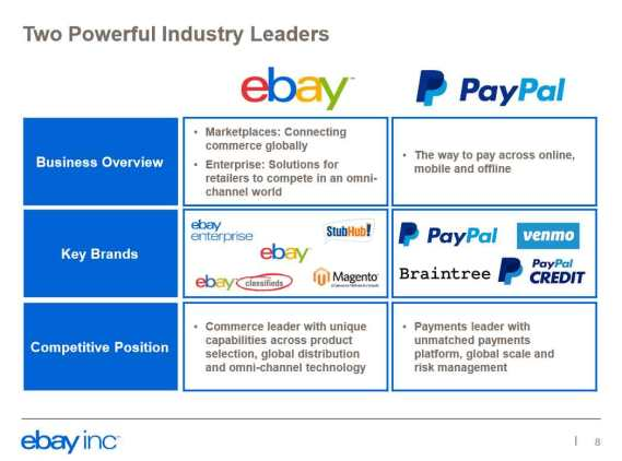 ebay_PayPal_industry-leader