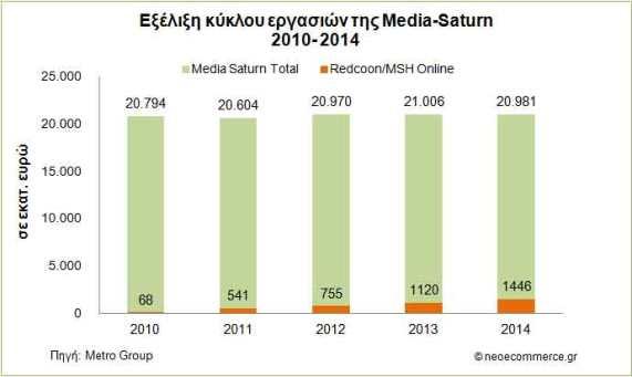 Media-Saturn-Sales-2010_201