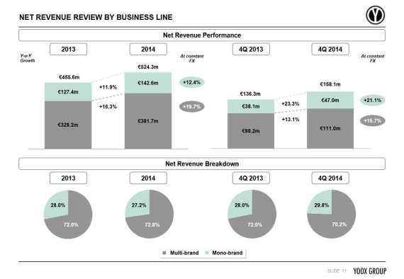 Yoox-Net-Revenue-2013_2014