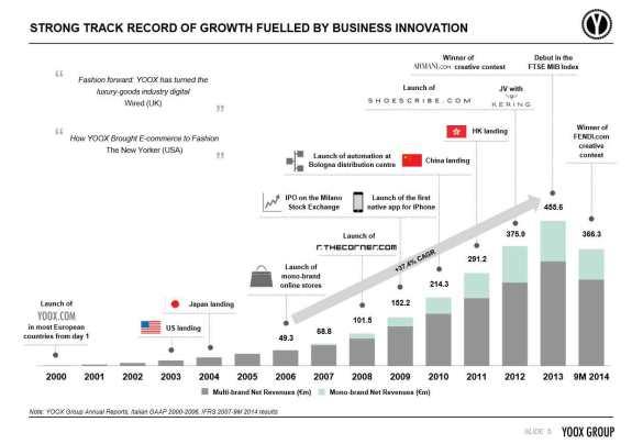 Yoox_Business-Innovation