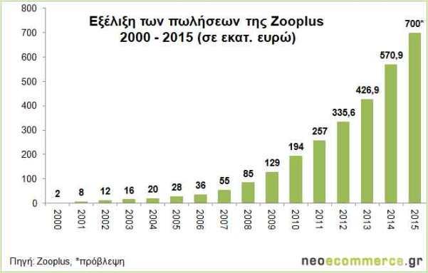 Zooplus_Sales-2000_2015
