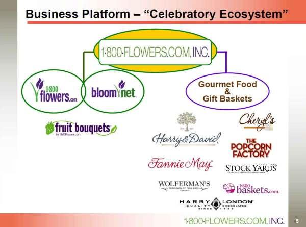 1-800-Flowers-Business-Plat
