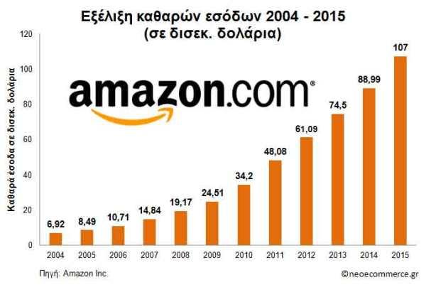 Amazon-NetSales-2004_2015