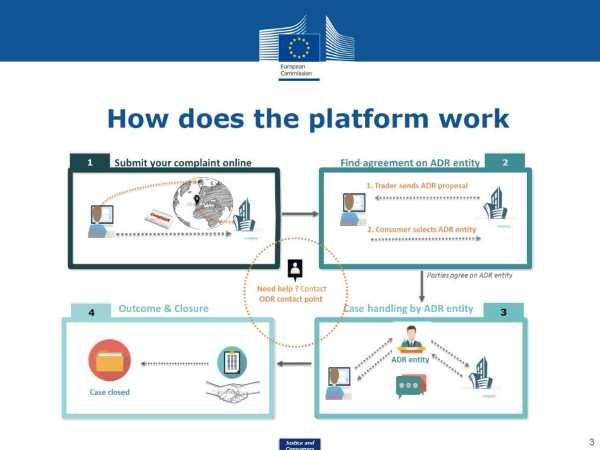 EU-wide-ODR-platform