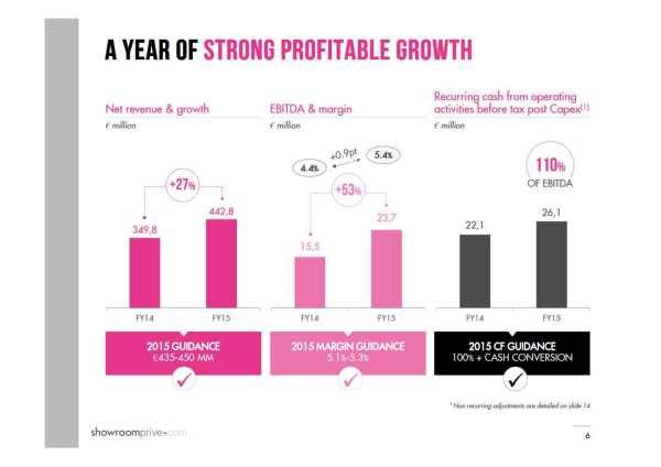 Showroomprive-Net-Revenue-2