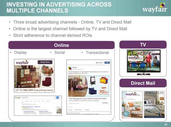 Wayfair-Investment-Advertis