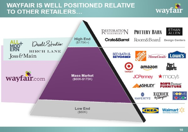 Wayfair Positioning