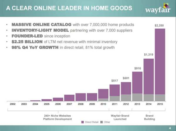 Wayfair-Revenue-2002_2015