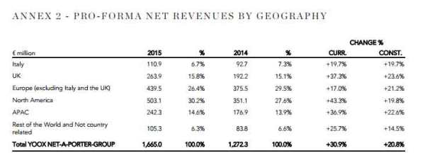 YNAP-Net-Revenues-By-Geogra