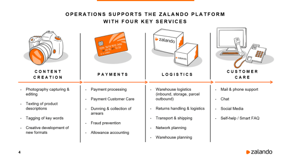 Zalando Platform Operations