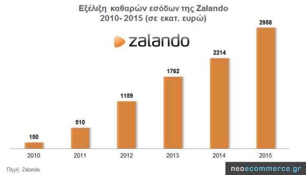 Zalando-Revenues-2010_2015