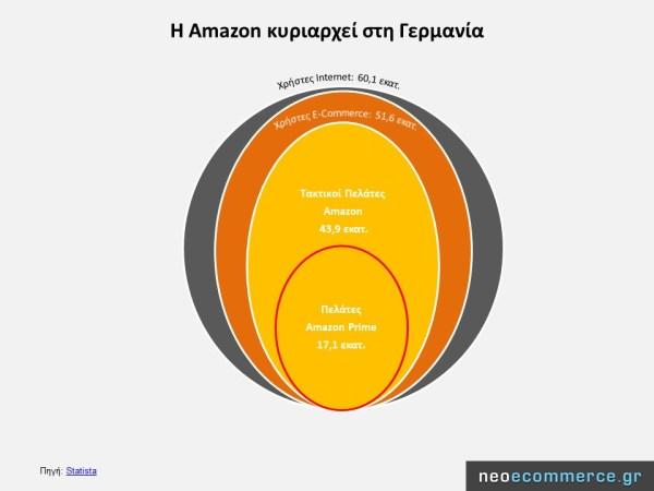 H Amazon κυριαρχεί στη Γερμανία