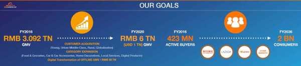 Alibaba's-Goals