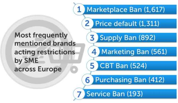 Choice-chart-Brands-restric