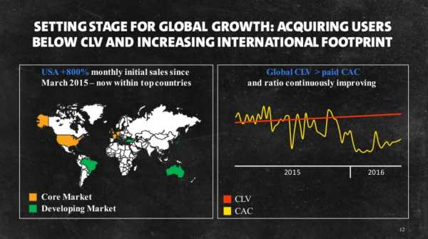 Freeletics-Global-Growth