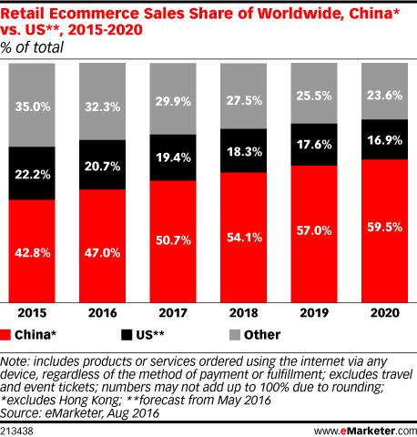 China vs. US_Retail Ecommerce Sales Worldwide