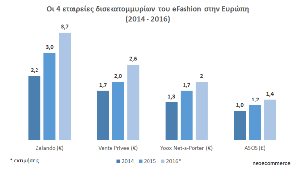 top-player-efashion-europe-2014-2016