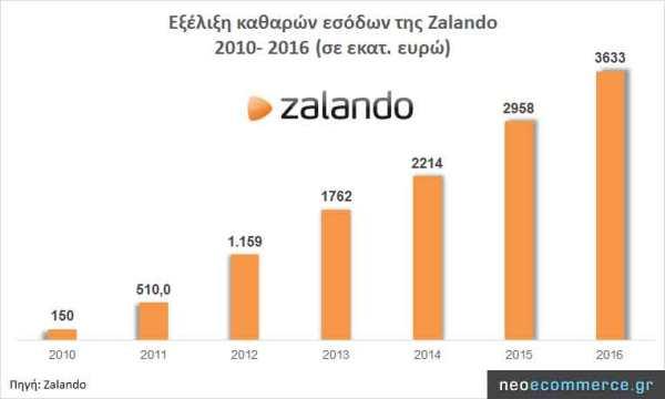 zalando-sales-2010_2016