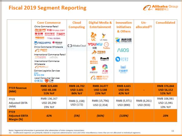 Alibaba Fiscal 2019 Segment Reporting