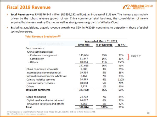 Alibaba Fiscal 2019 Revenue