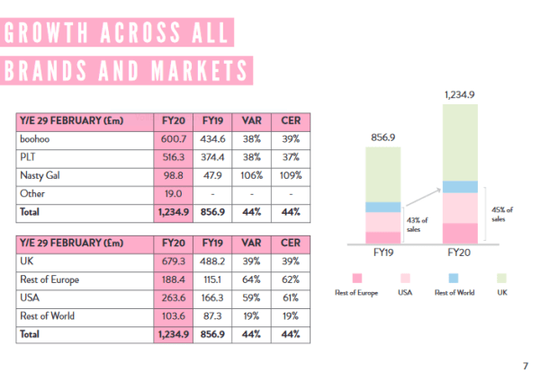 Boohoo Brands and Markets Full Year 20