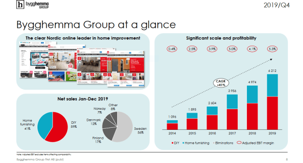 Bygghemma (BHG): Πωλήσεις 567 εκατ. ευρώ (+24,9%) το 2019