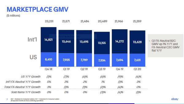 Marketplace GMV of eBay