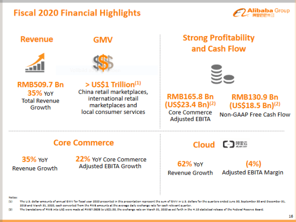 Fiscal 2020 Financial Highlights of Alibaba