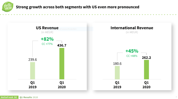 US Revenue vs International Revenue of Hello Fresh
