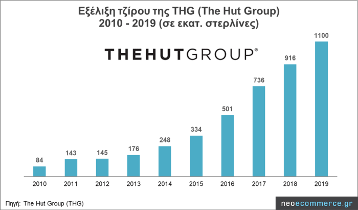 Revenue at The Hut Group